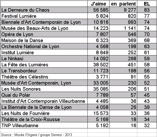 le classement inédit et exclusif des principaux acteurs culturels du Grand Lyon
