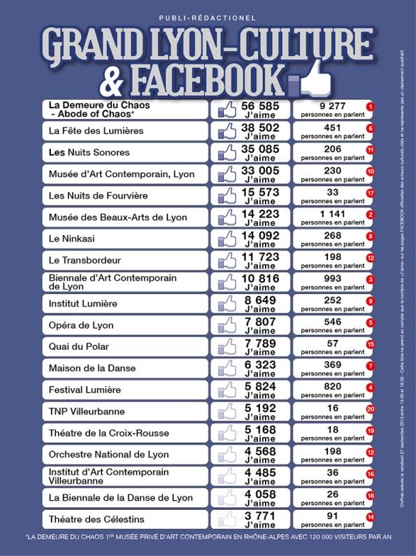 En avant première, le classement inédit et exclusif des pricipaux acteurs culturels du Grand Lyon par le nombre de «J'aime» et par le nombre de «personnes en parlent» sur Facebook