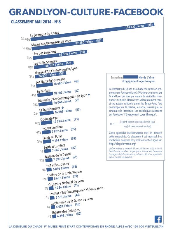 thierry Ehrmann: En avant première, le classement N°8 exclusif de Mai 2014 des principaux acteurs culturels du Grand Lyon