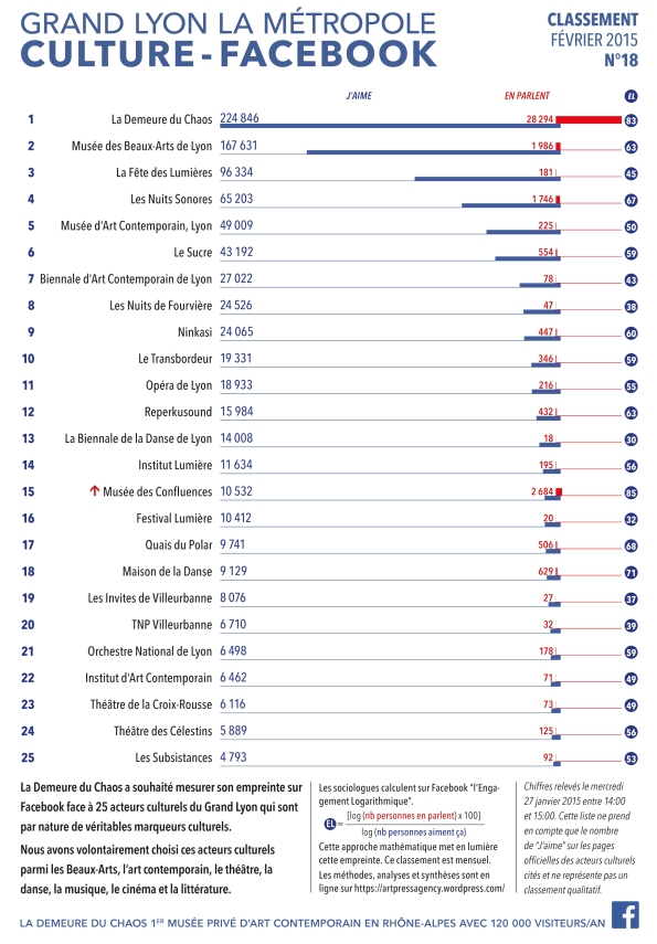 thierry Ehrmann : En avant première, le classement N°18 exclusif de février 2015 des principaux acteurs culturels du Grand Lyon la Métropole