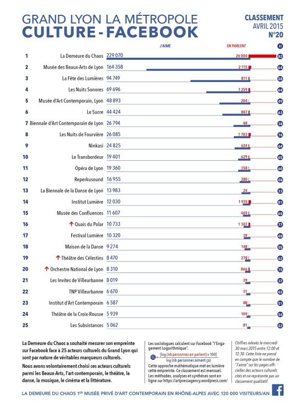 thierry Ehrmann : En avant première, le classement N°20 exclusif de Avril 2015 des principaux acteurs culturels du Grand Lyon, la Métropole