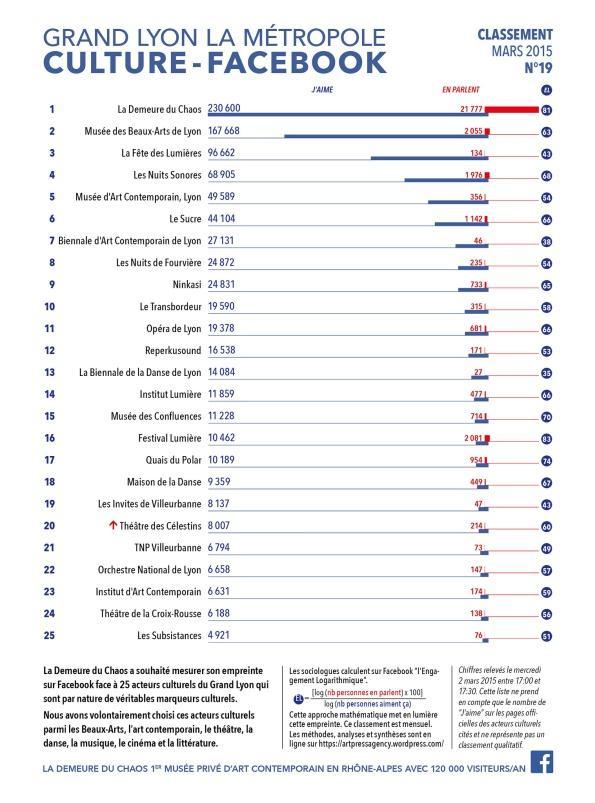thierry Ehrmann : En avant première, le classement N°19 exclusif de mars 2015 des principaux acteurs culturels du Grand Lyon la Métropole