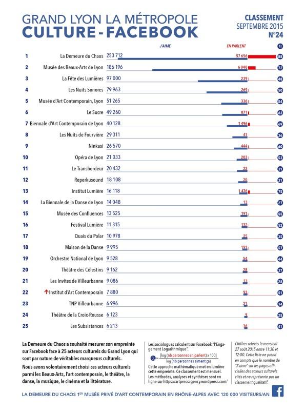 thierry Ehrmann : En avant première, le classement N°24 exclusif de Septembre 2015 des principaux acteurs culturels du Grand Lyon, la Métropole