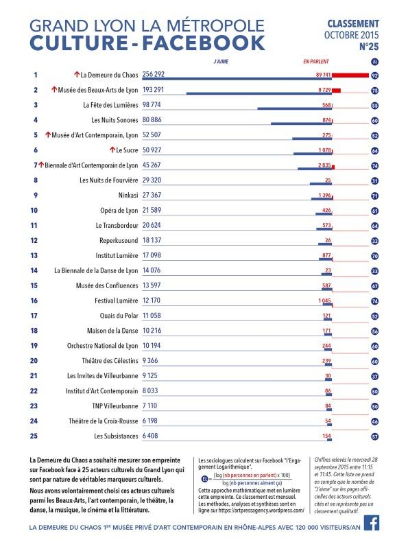 thierry Ehrmann : En avant première, le classement N°25 exclusif d'Octobre 2015 des principaux acteurs culturels du Grand Lyon, la Métropole
