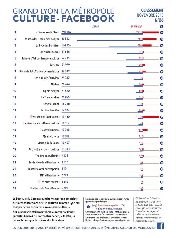 thierry Ehrmann : En avant première, le classement N°26 exclusif d'Novembre 2015 des principaux acteurs culturels du Grand Lyon, la Métropole