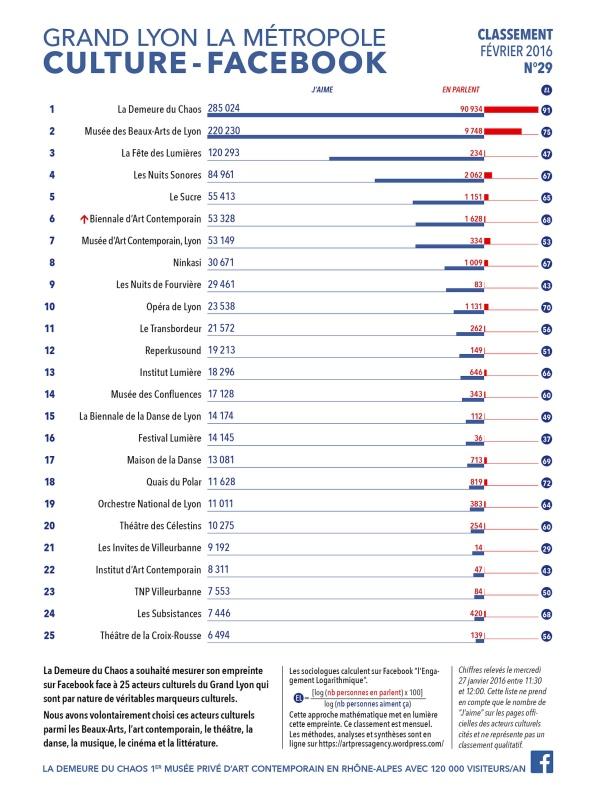 thierry Ehrmann : En avant première, le classement N°29 exclusif de Février 2016 des principaux acteurs culturels du Grand Lyon, la Métropole