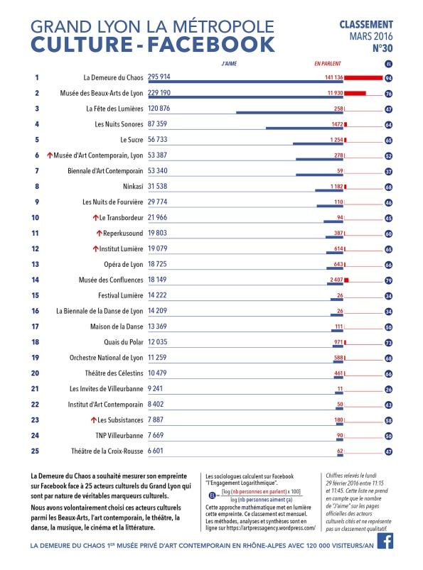 En avant première, le classement N°30 exclusif de Mars 2016 des principaux acteurs culturels du Grand Lyon, la Métropole