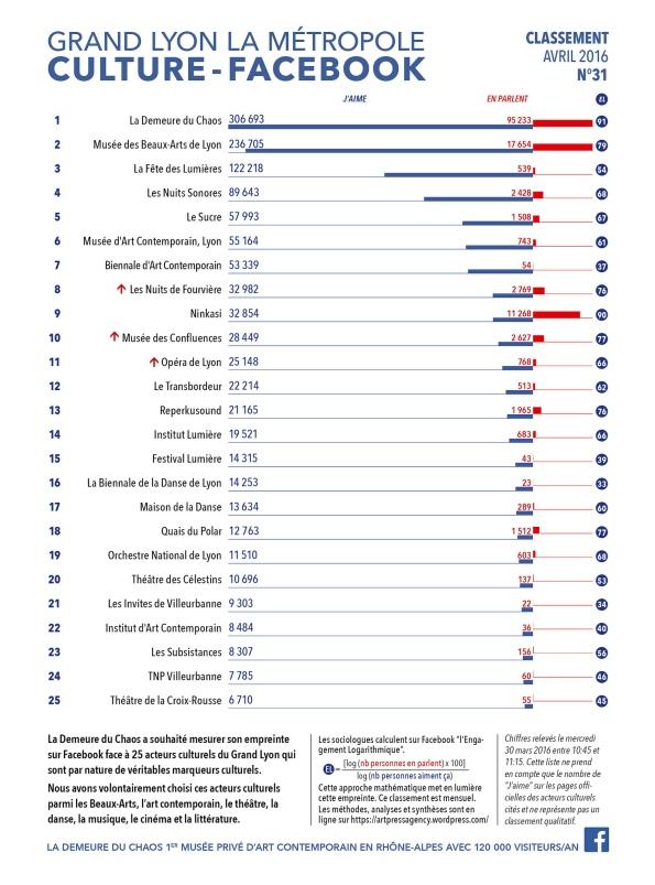 thierry Ehrmann : En avant première, le classement N°31 exclusif d'Avril 2016 des principaux acteurs culturels du Grand Lyon, la Métropole
