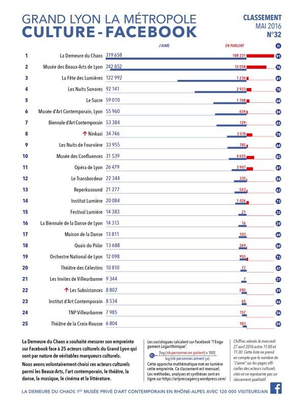 thierry Ehrmann : En avant première, le classement N°32 exclusif de Mai 2016 des principaux acteurs culturels du Grand Lyon, la Métropole