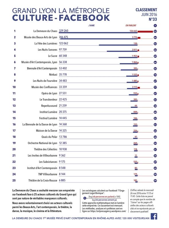 thierry Ehrmann : En avant première, le classement N°33 exclusif Juin 2016 des principaux acteurs culturels du Grand Lyon, la Métropole