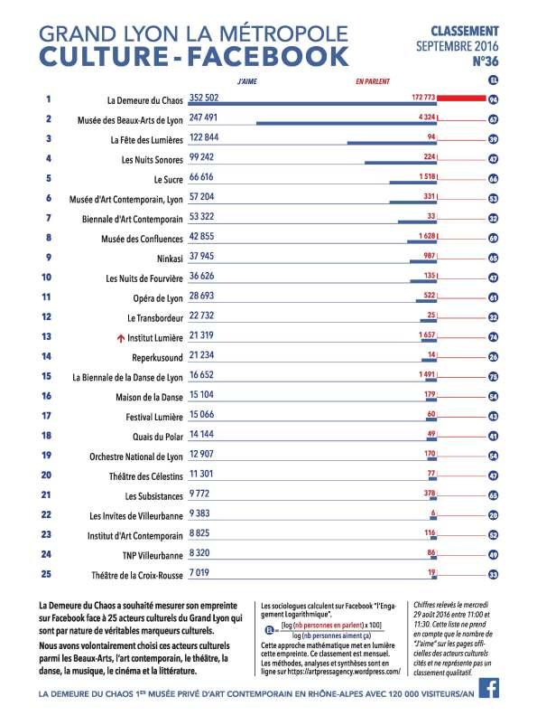 thierry Ehrmann : En avant première, le classement N°36 exclusif Septembre 2016 des principaux acteurs culturels du Grand Lyon, la Métropole