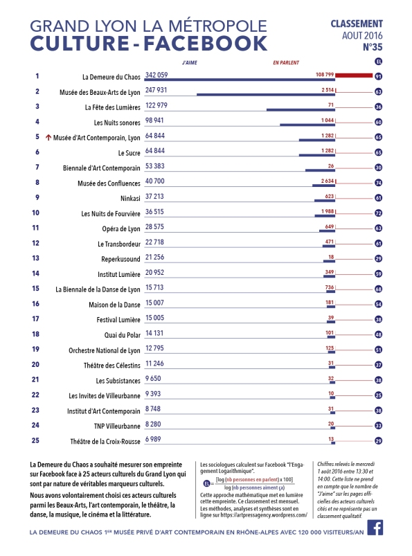 thierry Ehrmann : En avant première, le classement N°35 exclusif Août 2016 des principaux acteurs culturels du Grand Lyon, la Métropole