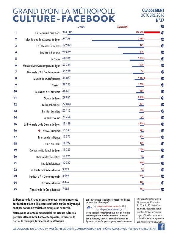 thierry Ehrmann : En avant première, le classement N°37 exclusif Octobre 2016 des principaux acteurs culturels du Grand Lyon, la Métropole