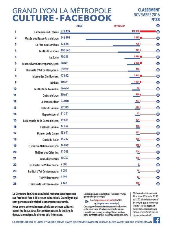 thierry Ehrmann : En avant première, le classement N°38 exclusif Novembre 2016 des principaux acteurs culturels du Grand Lyon, la Métropole