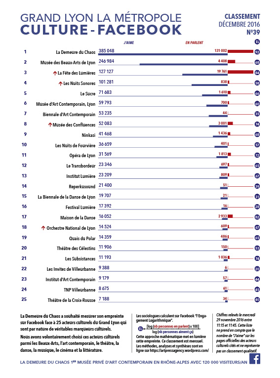 thierry Ehrmann : En avant première, le classement N°39 exclusif Décembre 2016 des principaux acteurs culturels du Grand Lyon, la Métropole