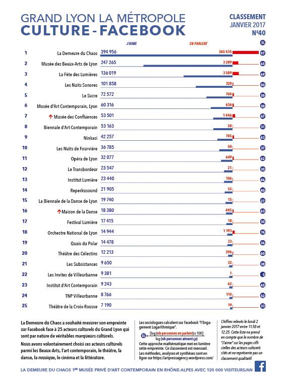 thierry Ehrmann : En avant première, le classement N°40 exclusif Janvier 2017 des principaux acteurs culturels du Grand Lyon, la Métropole