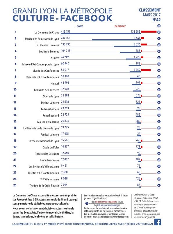 thierry Ehrmann : En avant première, le classement N°42 exclusif Mars 2017 des principaux acteurs culturels du Grand Lyon, la Métropole