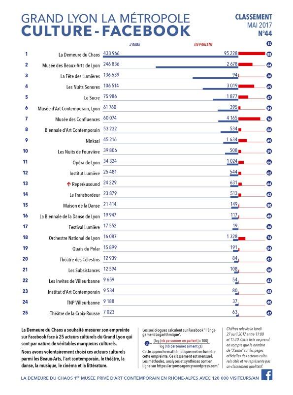 thierry Ehrmann : En avant première, le classement N°44 exclusif de Mai 2017 des principaux acteurs culturels du Grand Lyon, la Métropole