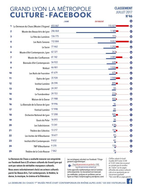 Thierry Ehrmann : En avant première, le classement N°46 exclusif de Juillet 2017 des principaux acteurs culturels du Grand Lyon, la Métropole