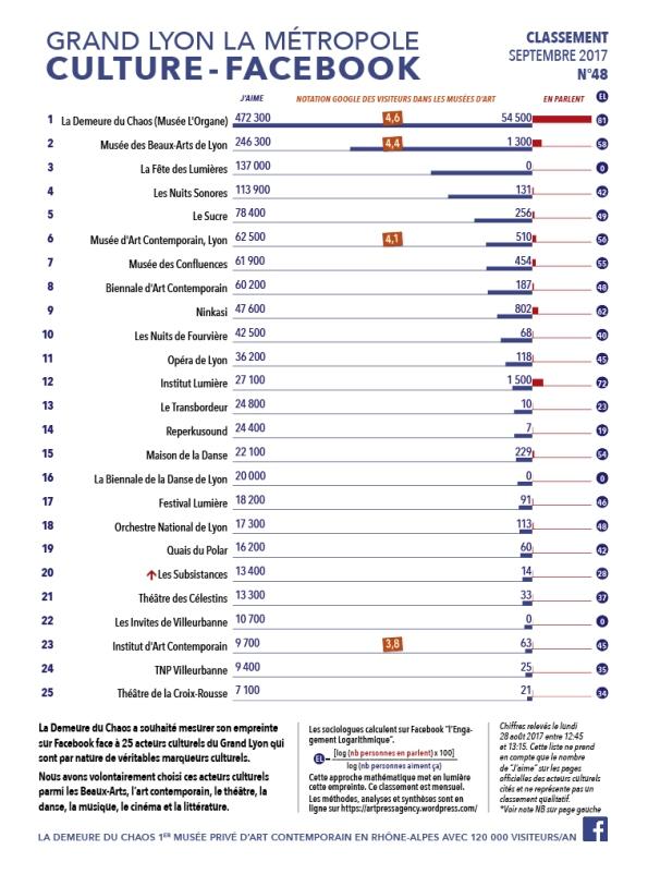 Thierry Ehrmann : En avant première, le classement N°48 exclusif de Septembre 2017 des principaux acteurs culturels du Grand Lyon, la Métropole
