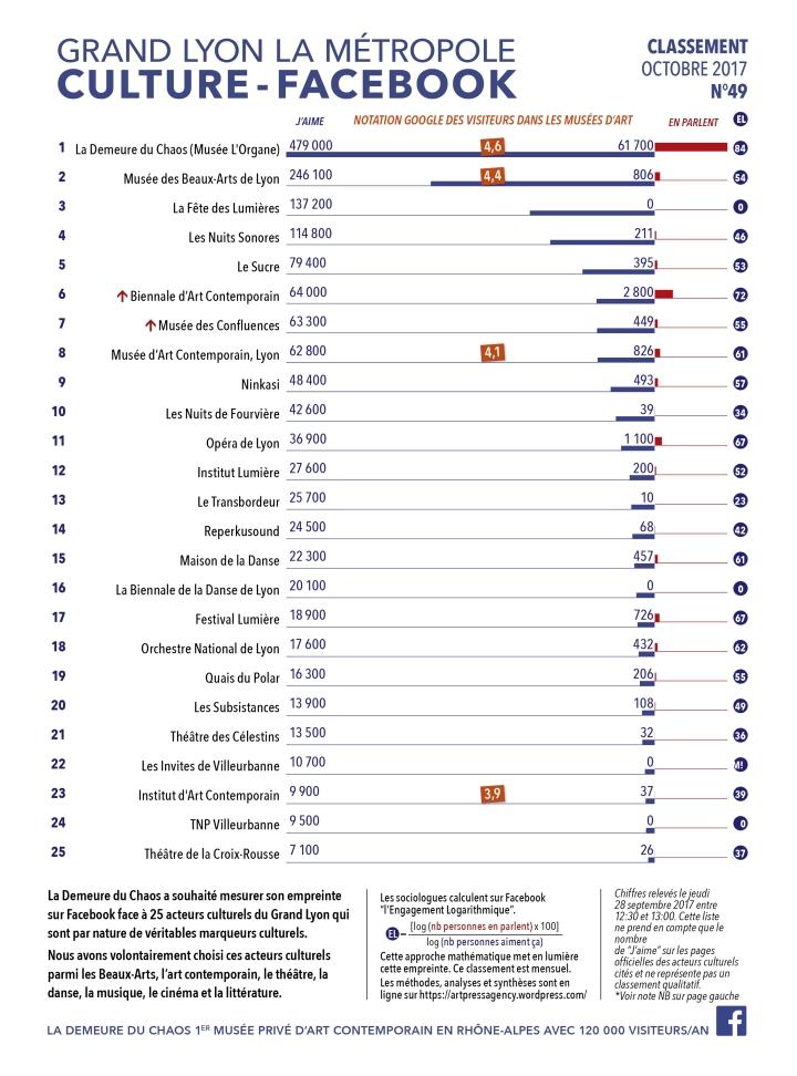 Thierry Ehrmann : En avant première, le classement N°49 exclusif de Octobre 2017 des principaux acteurs culturels du Grand Lyon, la Métropole
