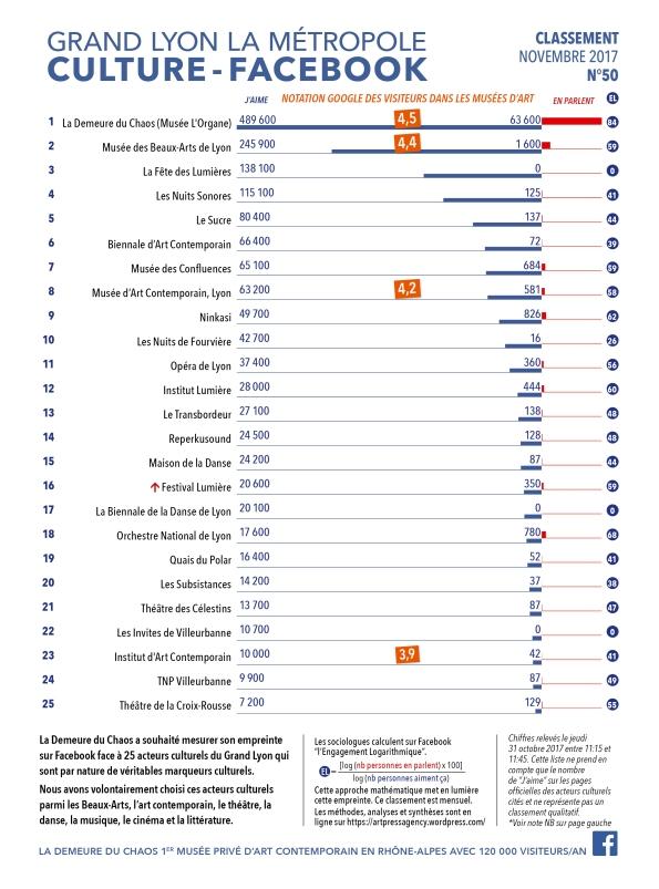 Thierry Ehrmann : En avant première, le classement N°50 exclusif de Novembre 2017 des principaux acteurs culturels du Grand Lyon, la Métropole