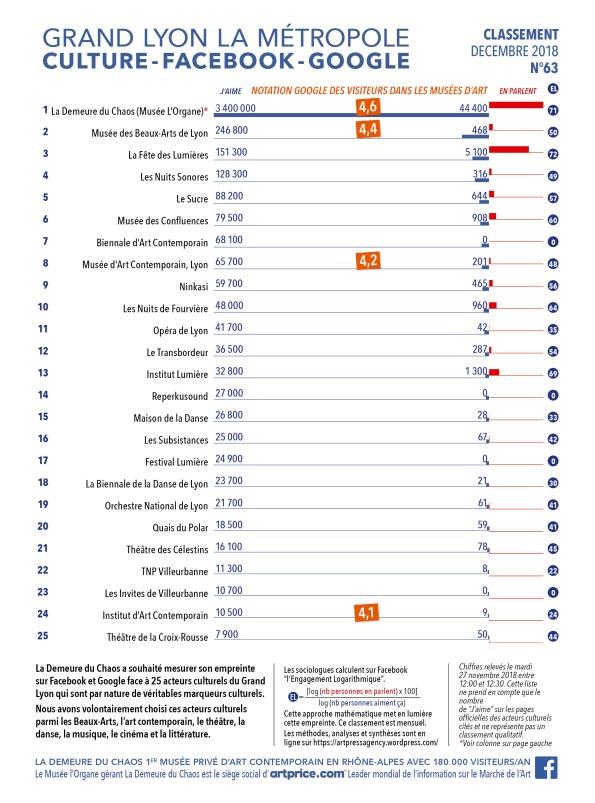 Thierry Ehrmann : En avant première, le classement N°63 exclusif de Décembre 2018 des principaux acteurs culturels du Grand Lyon, la Métropole