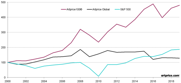 Artprice100©, Artprice global comparés avec le S&P 500