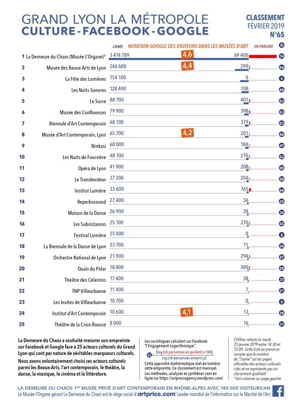 Thierry Ehrmann : En avant première, le classement N°65 exclusif de Février 2019 des principaux acteurs culturels du Grand Lyon, la Métropole