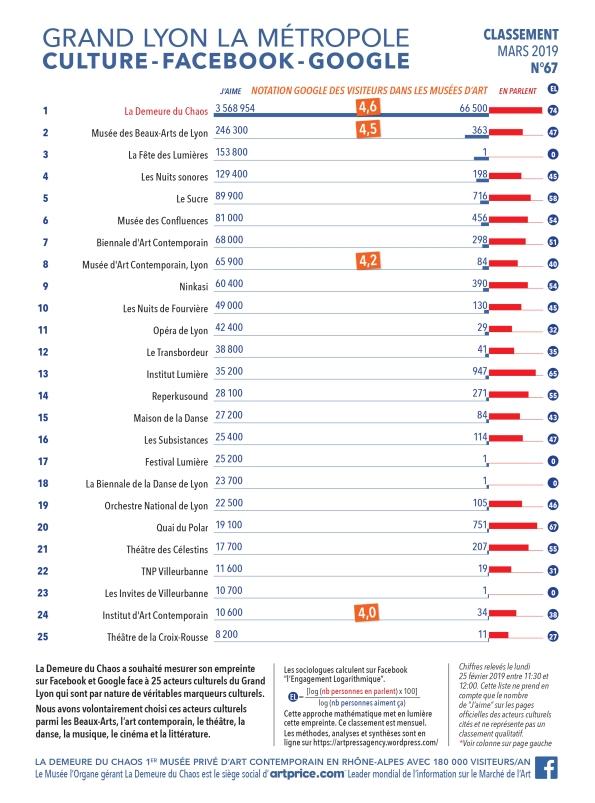 Thierry Ehrmann : En avant première, le classement N°67 exclusif de Mars 2019 des principaux acteurs culturels du Grand Lyon, la Métropole