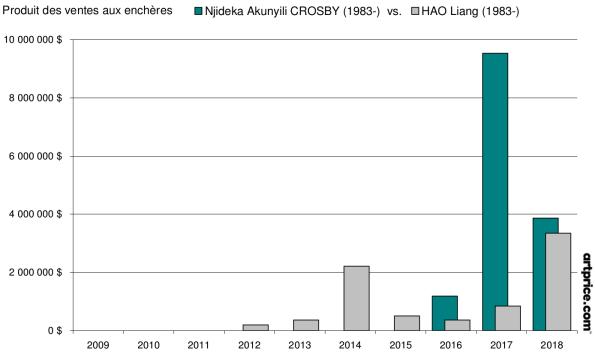 Produit des ventes aux enchères CROSBY vs. HAO