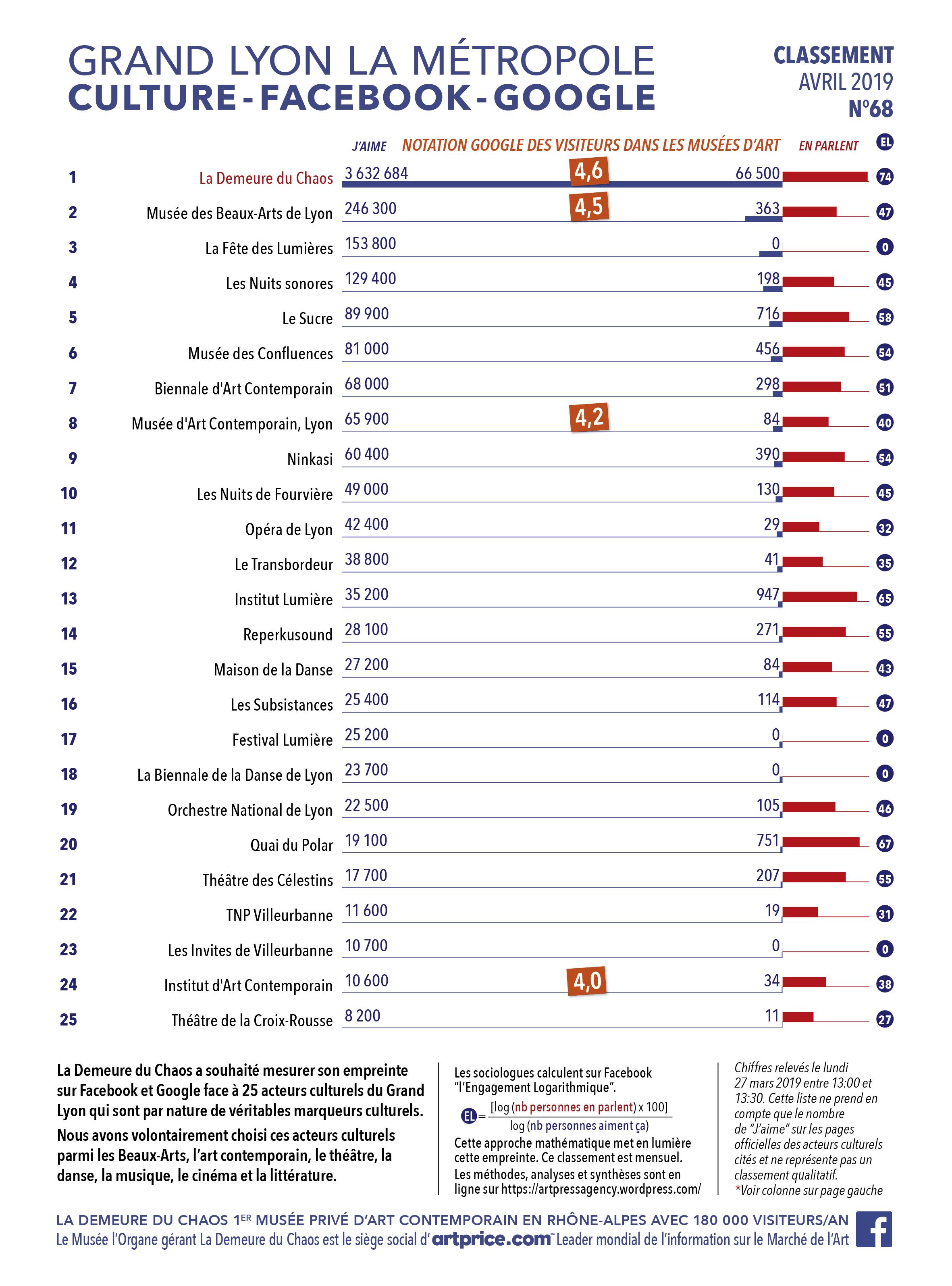 Thierry Ehrmann : En avant première, le classement N°67 exclusif d'Avril 2019 des principaux acteurs culturels du Grand Lyon, la Métropole