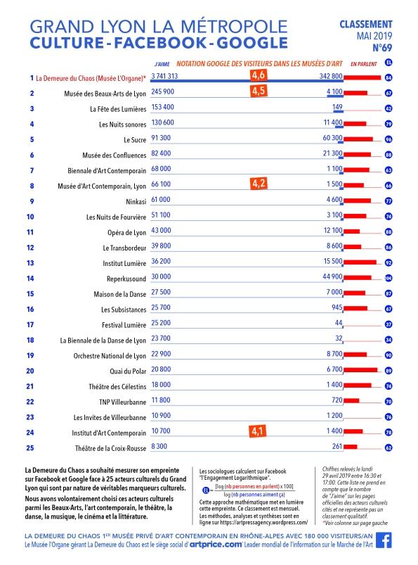 Thierry Ehrmann : En avant première, le classement N°69 exclusif de Mai 2019 des principaux acteurs culturels du Grand Lyon, la Métropole