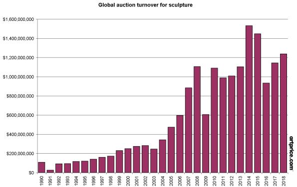 全球雕塑拍卖收益