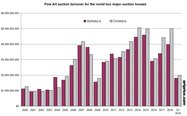 Fine Art auction turnover for the world two major auction houses: Christie's and Sotheby's