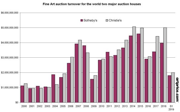 Auktionsumsatz im Bereich Bildende Künste in Bezug auf die zwei großen Auktionshäuser weltweit: Christie's und Sotheby's