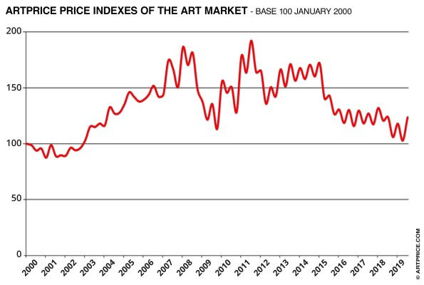 Artprice Price indexes of Art Market