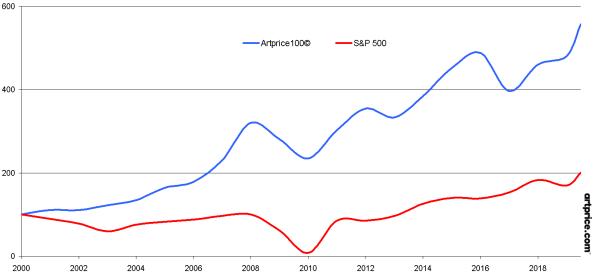 Evolution de l'Artprice100© et du S&P 500 depuis 2000