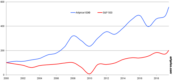 Artprice100© versus S&P 500 since 2000