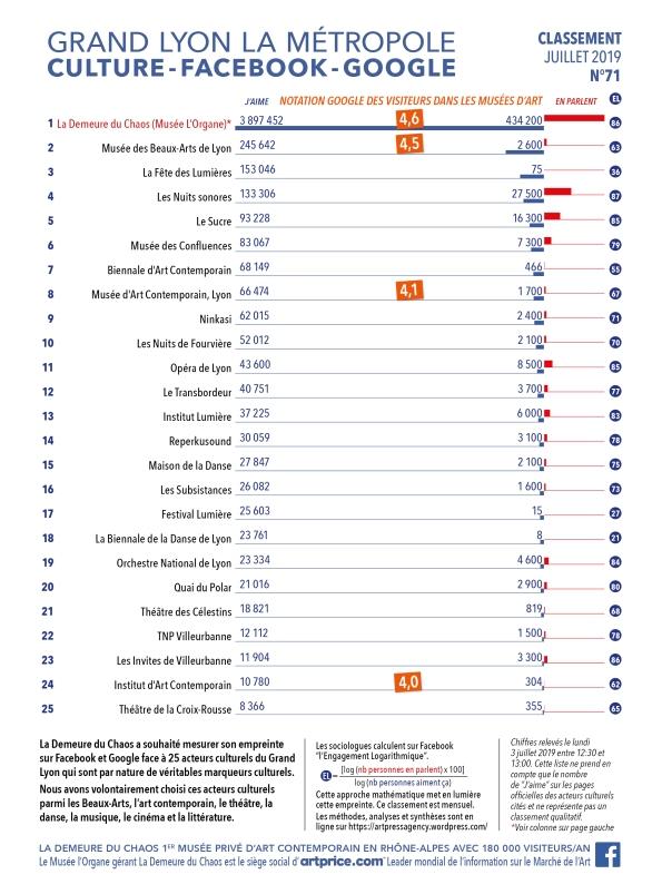 Thierry Ehrmann : En avant première, le classement N°71 exclusif de Juin 2019 des principaux acteurs culturels du Grand Lyon, la Métropole