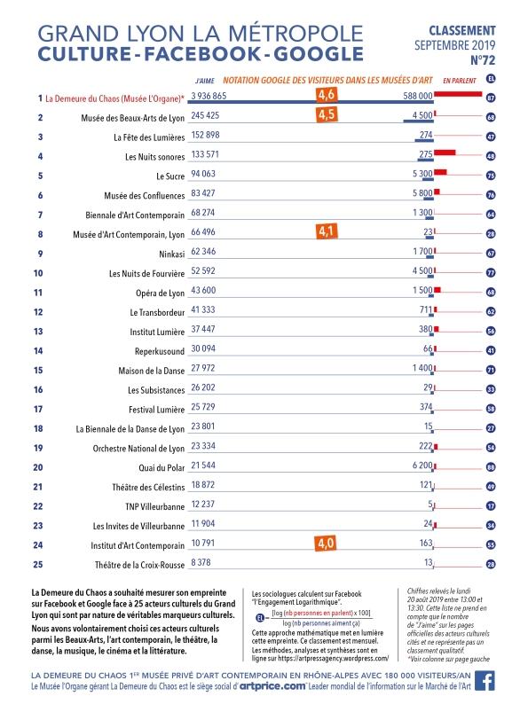 Thierry Ehrmann : En avant première, le classement N°72 exclusif de Septembre 2019 des principaux acteurs culturels du Grand Lyon, la Métropole