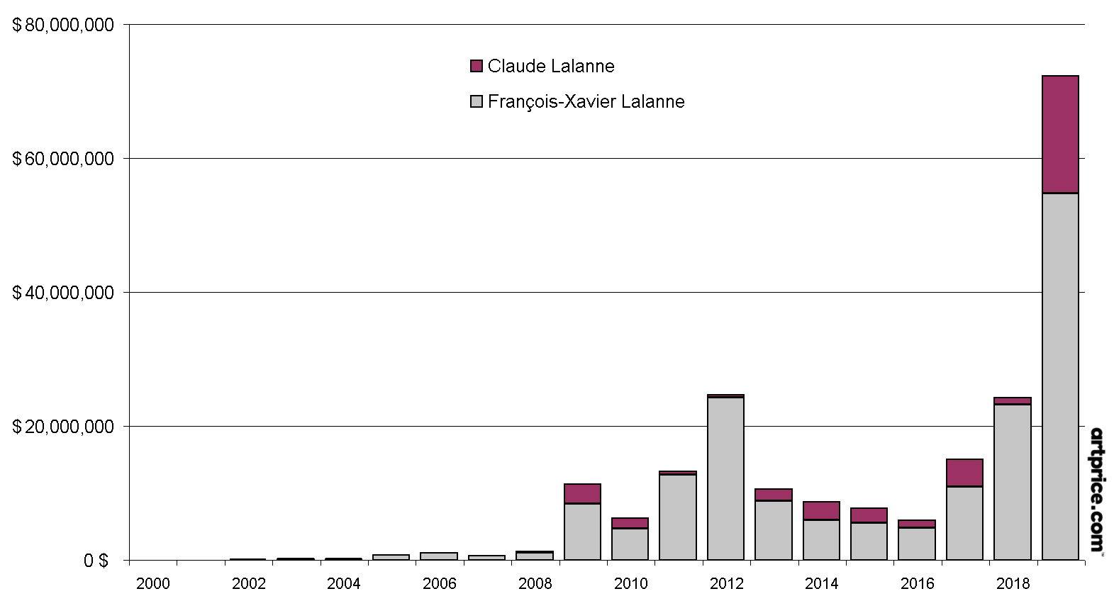 Auction turnover on works by Claude and François-Xavier Lalanne (2000-2019*)