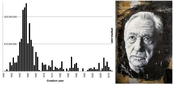 Produit des ventes aux enchères (2000-nov. 2019) par année de création - gauche<br /> Pierre Soulages ©thierry Ehrmann – Courtesy du Musée de L'Organe / La Demeure du Chaos - droite