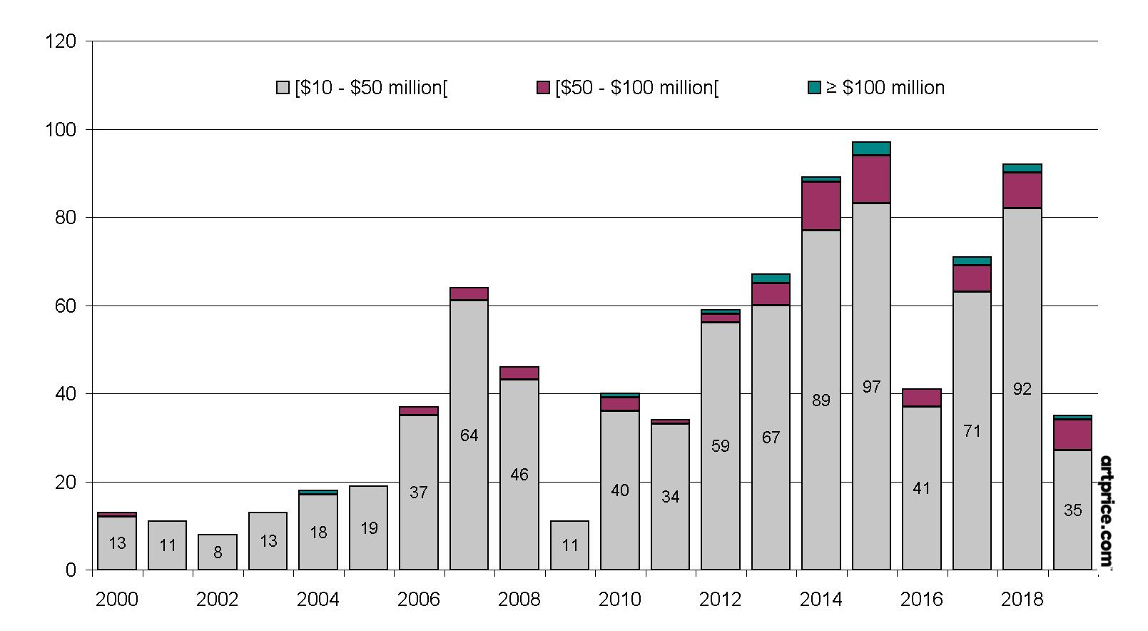 Nombre d'œuvres vendues plus de 10m$ aux enchères à New York (2000 – octobre 2019)