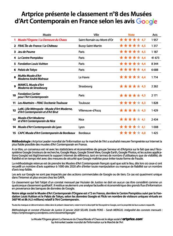 Artprice présente le classement n°8 des Musées d'Art Contemporain en France selon les avis Google
