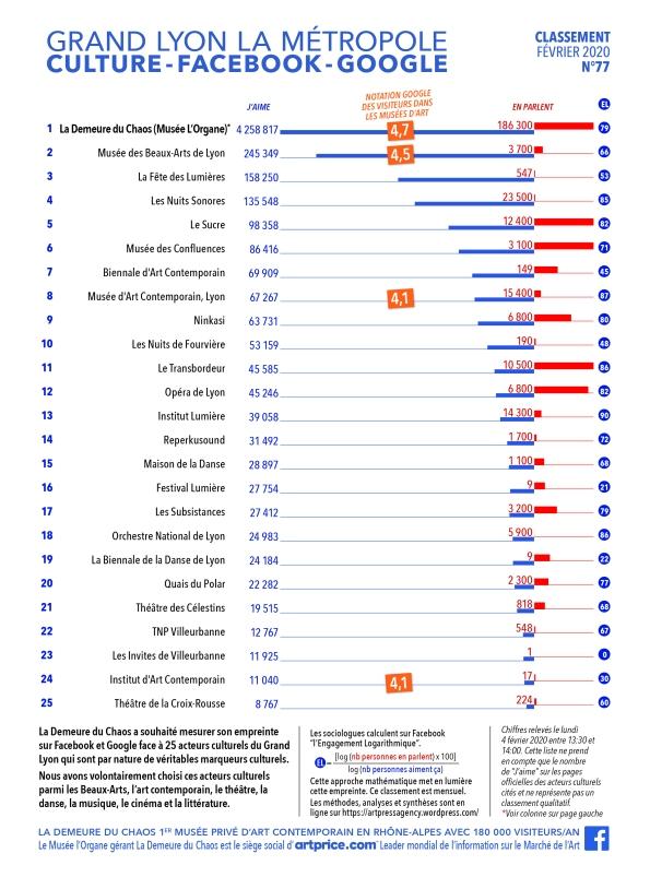 Thierry Ehrmann : En avant première, le classement N°77 exclusif de Février 2020 des principaux acteurs culturels du Grand Lyon, la Métropole