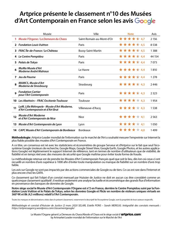thierry ehrmann Artprice présente le classement n°10 des Musées d'Art Contemporain en France selon les avis Google