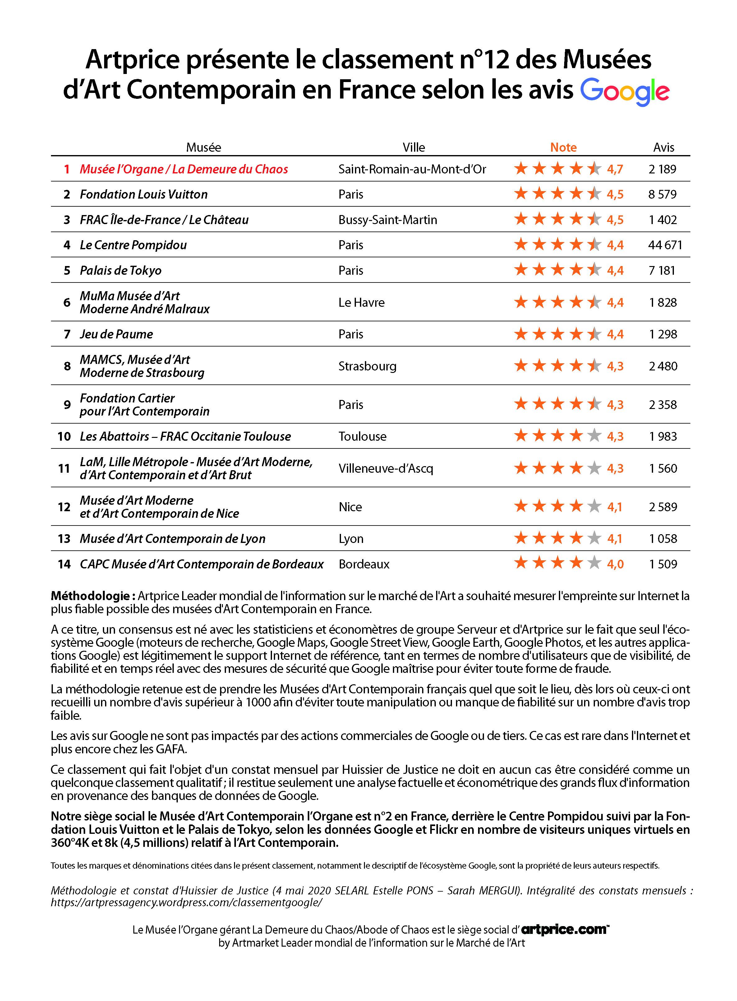 Artprice présente le classement n°12 des Musées d'Art Contemporain en France selon les avis Google