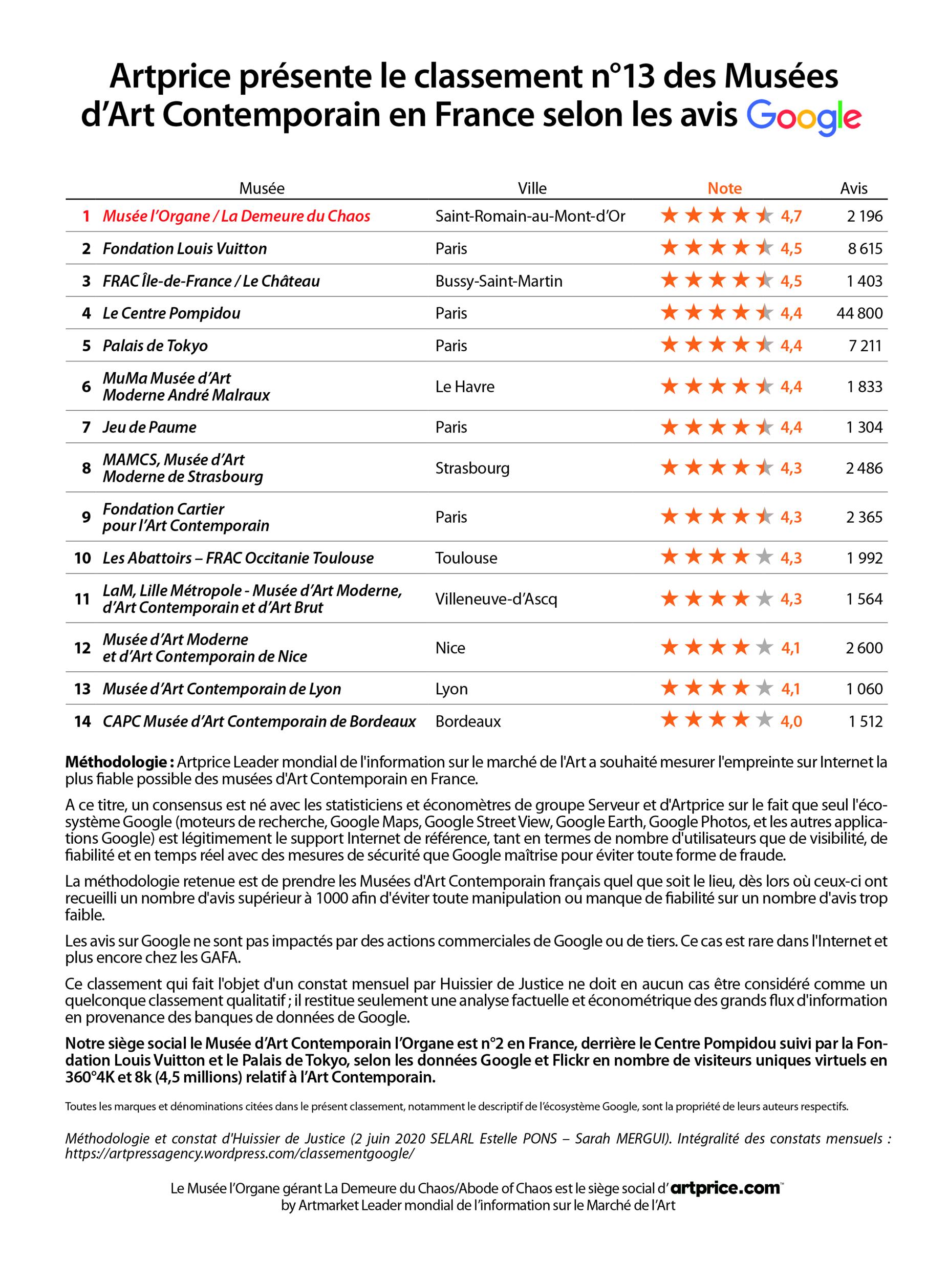Artprice présente le classement n°13 des Musées d'Art Contemporain en France selon les avis Google