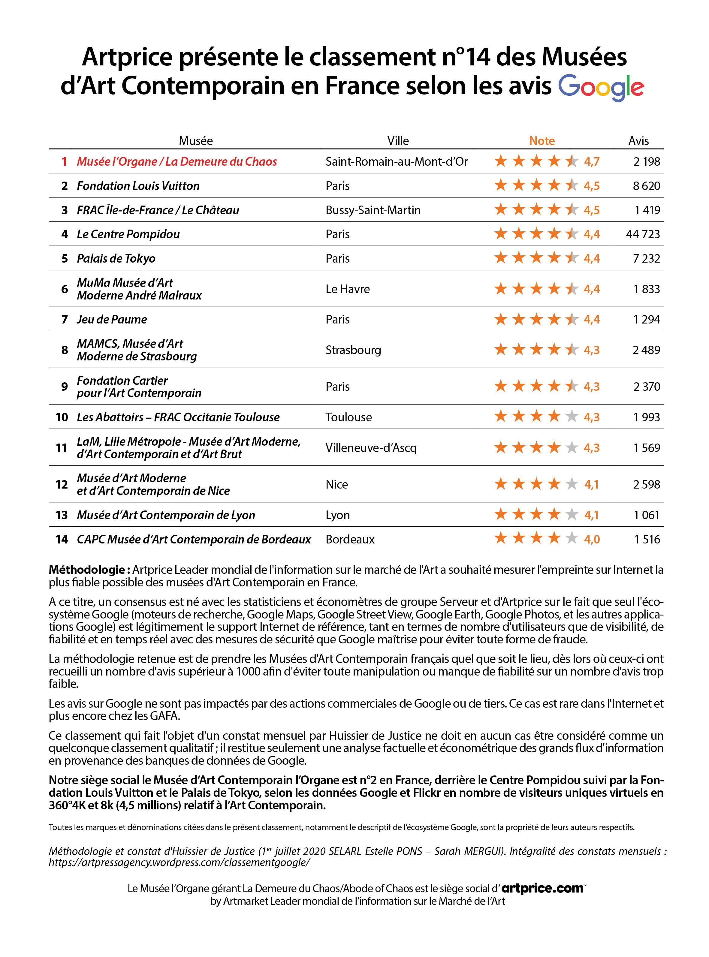 Artprice présente le classement n°14 des Musées d'Art Contemporain en France selon les avis Google